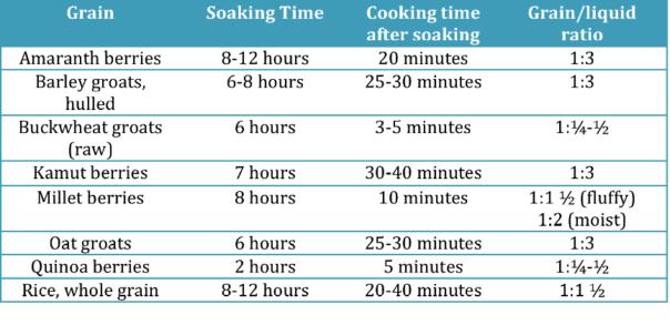 Grains-Soaking-Cooking-Liquid-Grain-Ratio-Chart
