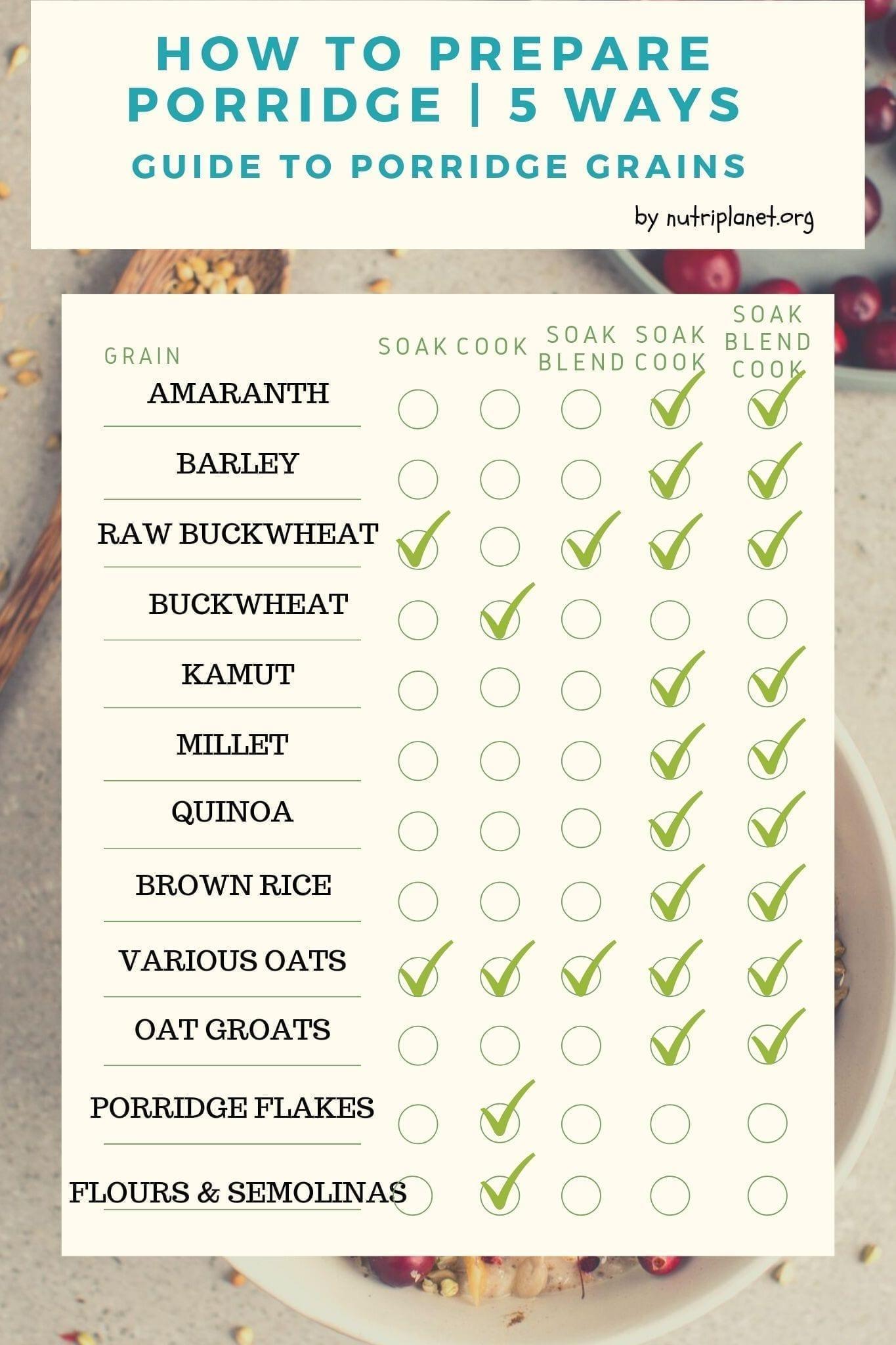 How to make nutritious porridge. Learn 5 different methods to cook porridge